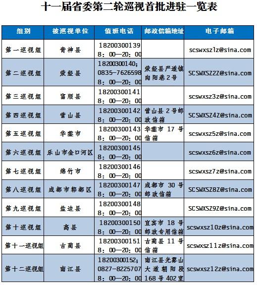 四川:巡视36县市区 首批12个巡视组全部进驻*2018年1期*