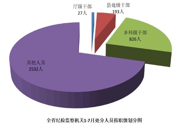 云南:前7月处分厅级干部27人 县处级干部193人*2018年3期*